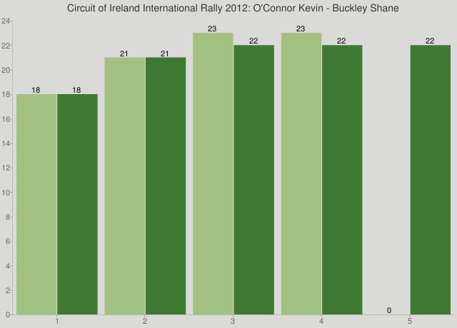 Circuit of Ireland International Rally 2012: O'Connor Kevin - Buckley Shane