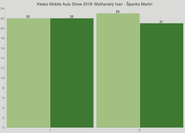 Kesko Mobile Auto Show 2019: Mutňanský Ivan - Španko Martin