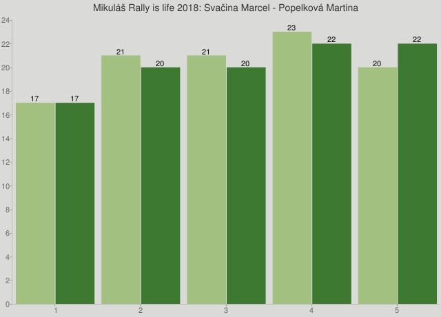Mikuláš Rally is life 2018: Svačina Marcel - Popelková Martina