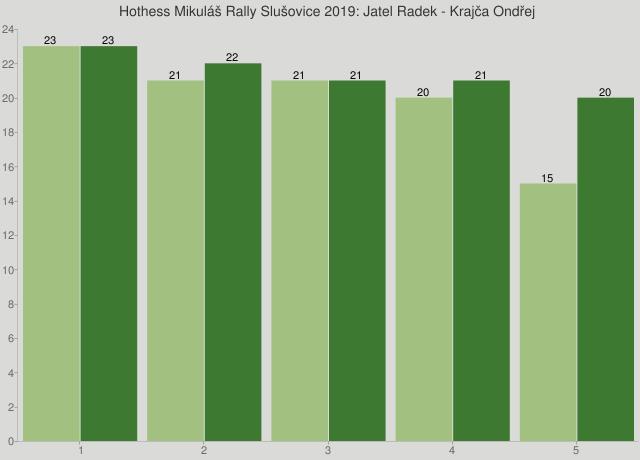 Hothess Mikuláš Rally Slušovice 2019: Jatel Radek - Krajča Ondřej