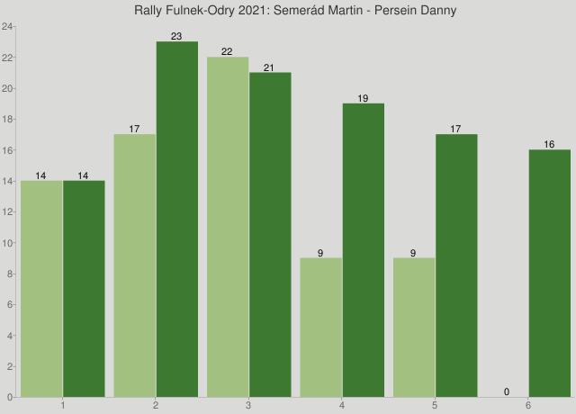 Rally Fulnek-Odry 2021: Semerád Martin - Persein Danny