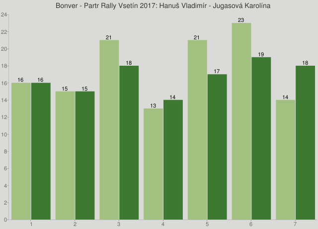 Bonver - Partr Rally Vsetín 2017: Hanuš Vladimír - Jugasová Karolína