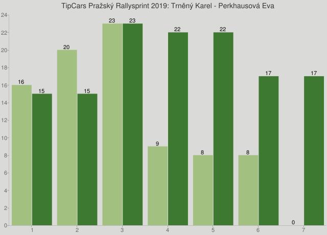 TipCars Pražský Rallysprint 2019: Trněný Karel - Perkhausová Eva