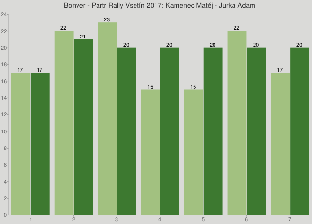 Bonver - Partr Rally Vsetín 2017: Kamenec Matěj - Jurka Adam