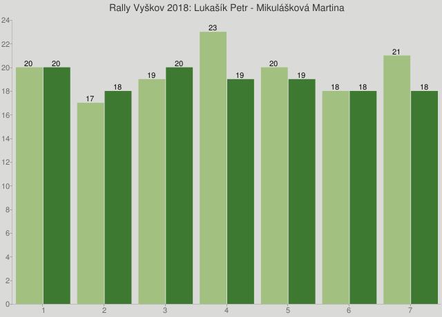 Rally Vyškov 2018: Lukašík Petr - Mikulášková Martina