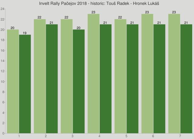 Invelt Rally Pačejov 2018 - historic: Touš Radek - Hronek Lukáš