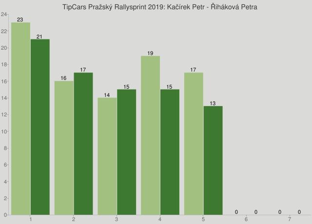 TipCars Pražský Rallysprint 2019: Kačírek Petr - Řiháková Petra