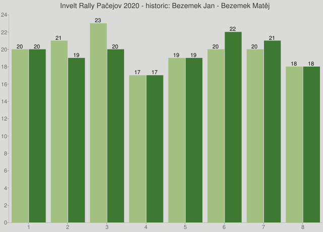 Invelt Rally Pačejov 2020 - historic: Bezemek Jan - Bezemek Matěj