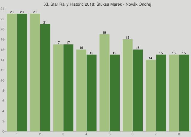 XI. Star Rally Historic 2018: Štuksa Marek - Novák Ondřej