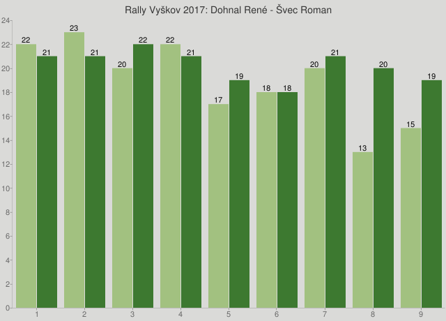 Rally Vyškov 2017: Dohnal René - Švec Roman