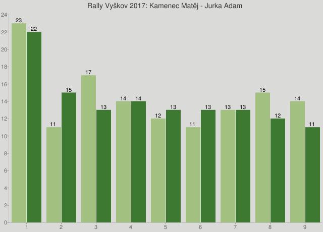 Rally Vyškov 2017: Kamenec Matěj - Jurka Adam