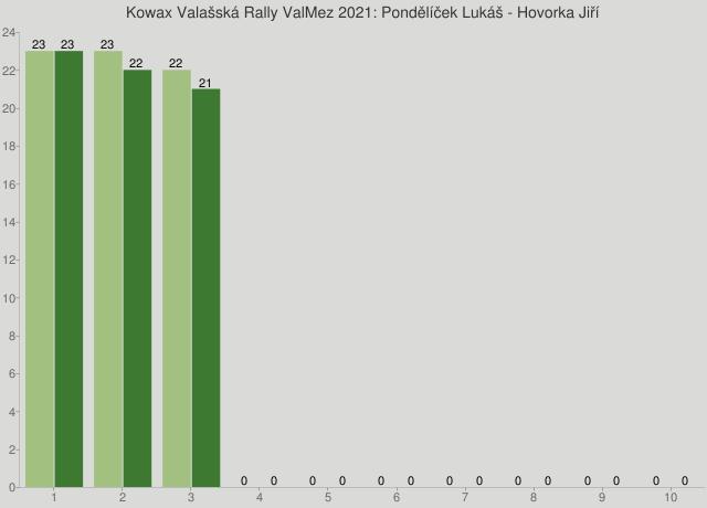 Kowax Valašská Rally ValMez 2021: Pondělíček Lukáš - Hovorka Jiří
