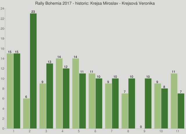 Rally Bohemia 2017 - historic: Krejsa Miroslav - Krejsová Veronika