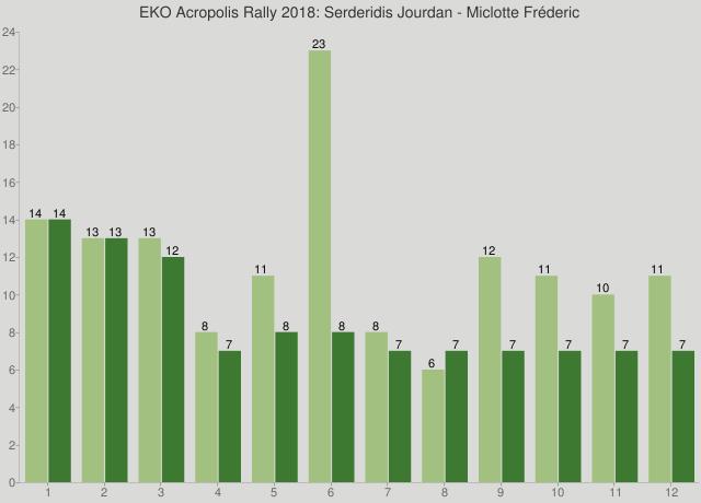 EKO Acropolis Rally 2018: Serderidis Jourdan - Miclotte Fréderic