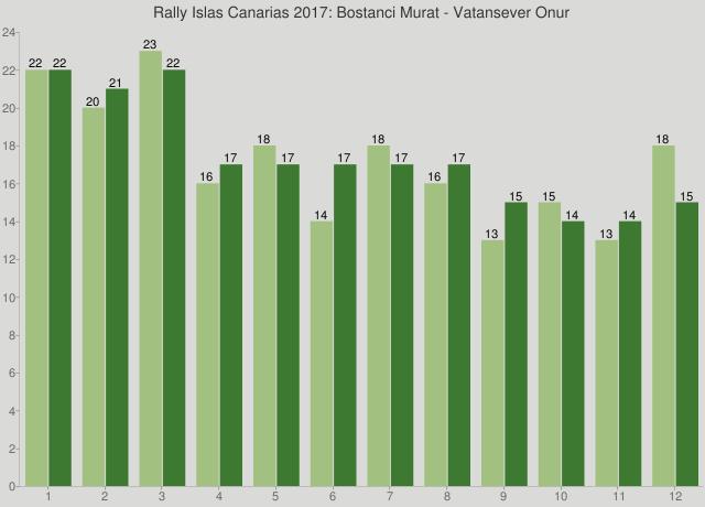 Rally Islas Canarias 2017: Bostanci Murat - Vatansever Onur