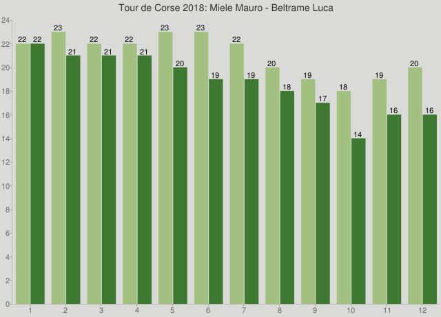 Tour de Corse 2018: Miele Mauro - Beltrame Luca