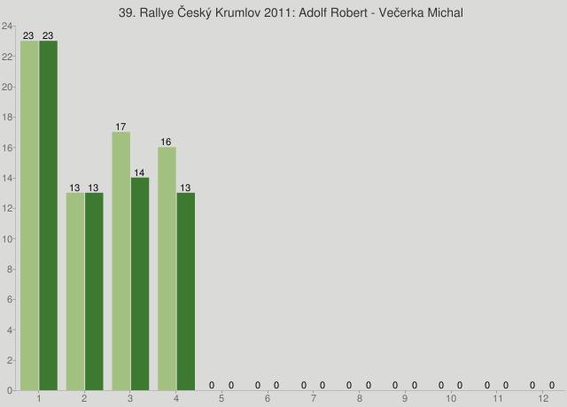 39. Rallye Český Krumlov 2011: Adolf Robert - Večerka Michal