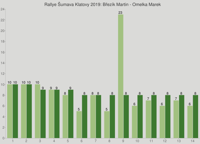 Rallye Šumava Klatovy 2019: Březík Martin - Omelka Marek