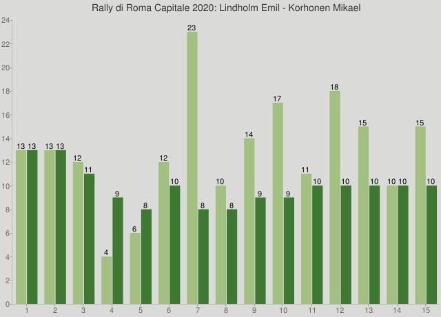 Rally di Roma Capitale 2020: Lindholm Emil - Korhonen Mikael