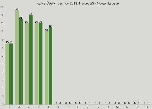 Rallye Český Krumlov 2019: Hanák Jiří - Novák Jaroslav