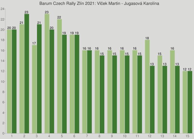 Barum Czech Rally Zlín 2021: Vlček Martin - Jugasová Karolína