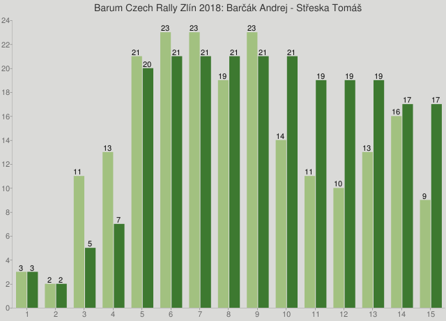 Barum Czech Rally Zlín 2018: Barčák Andrej - Střeska Tomáš