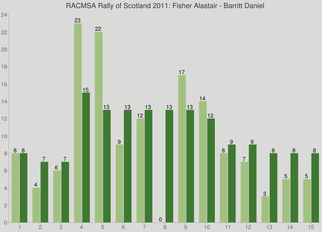 RACMSA Rally of Scotland 2011: Fisher Alastair - Barritt Daniel