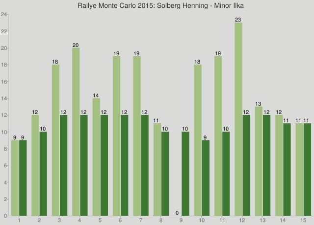 Rallye Monte Carlo 2015: Solberg Henning - Minor Ilka