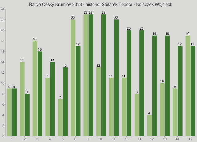 Rallye Český Krumlov 2018 - historic: Stolarek Teodor - Kolaczek Wojciech