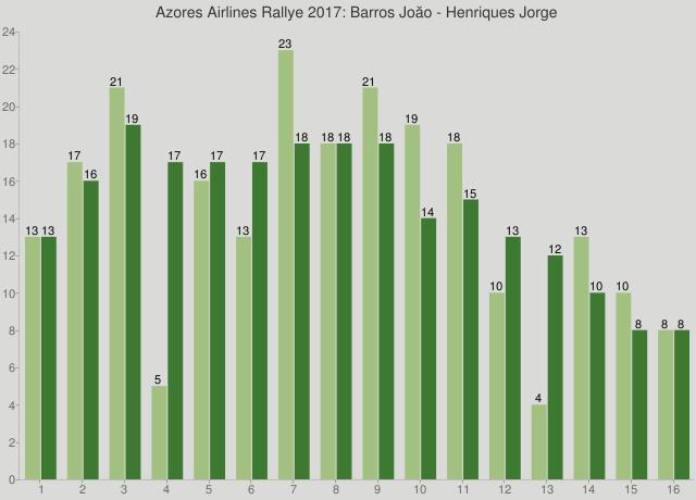 Azores Airlines Rallye 2017: Barros Joăo - Henriques Jorge