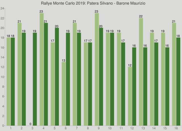 Rallye Monte Carlo 2019: Patera Silvano - Barone Maurizio