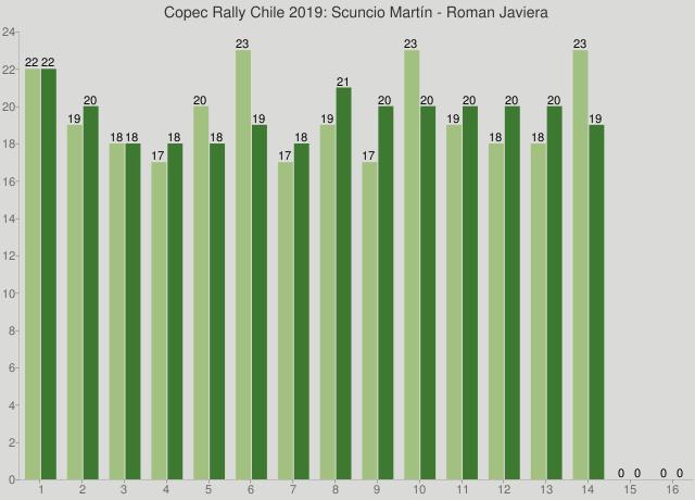 Copec Rally Chile 2019: Scuncio Martín - Roman Javiera