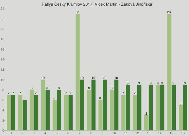 Rallye Český Krumlov 2017: Vlček Martin - Žáková Jindřiška