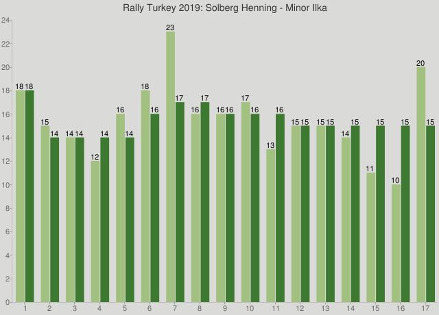 Rally Turkey 2019: Solberg Henning - Minor Ilka