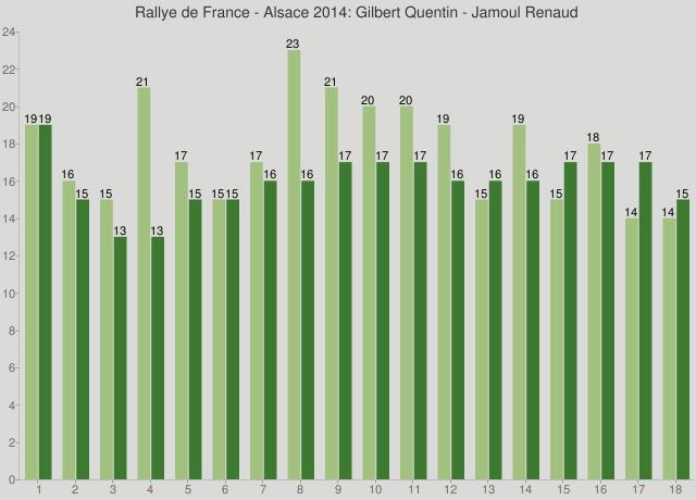 Rallye de France - Alsace 2014: Gilbert Quentin - Jamoul Renaud