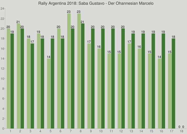 Rally Argentina 2018: Saba Gustavo - Der Ohannesian Marcelo
