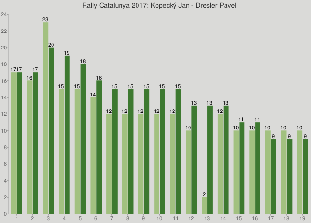 Rally Catalunya 2017: Kopecký Jan - Dresler Pavel