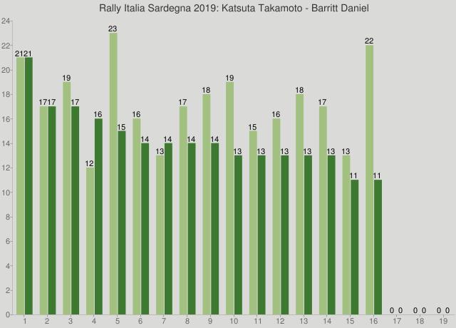 Rally Italia Sardegna 2019: Katsuta Takamoto - Barritt Daniel