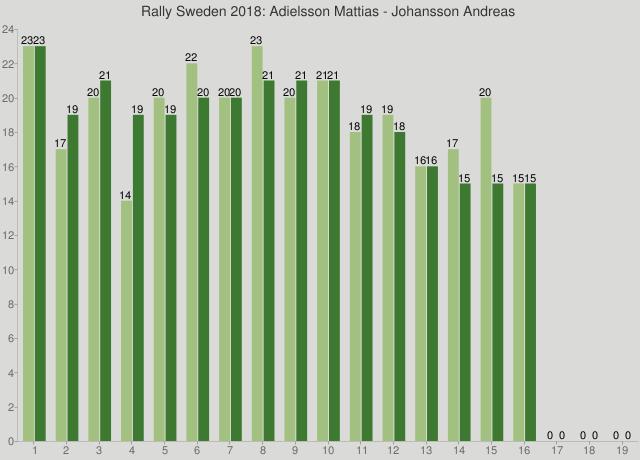 Rally Sweden 2018: Adielsson Mattias - Johansson Andreas