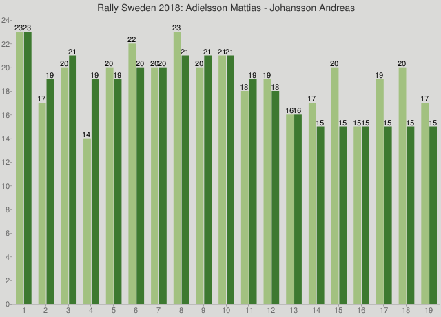 Rally Sweden 2018: Adielsson Mattias - Johansson Andreas