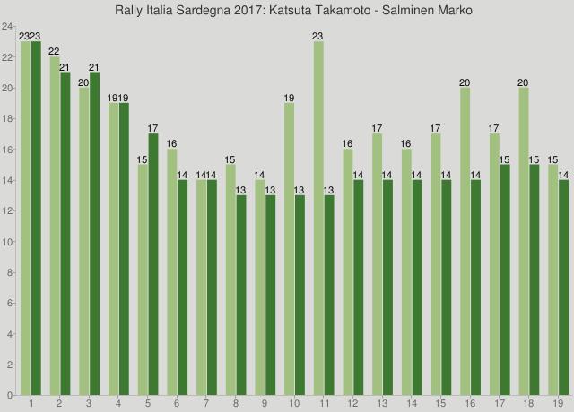 Rally Italia Sardegna 2017: Katsuta Takamoto - Salminen Marko