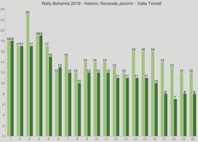 Rally Bohemia 2019 - historic: Kovanda Jaromír - Valla Tomáš