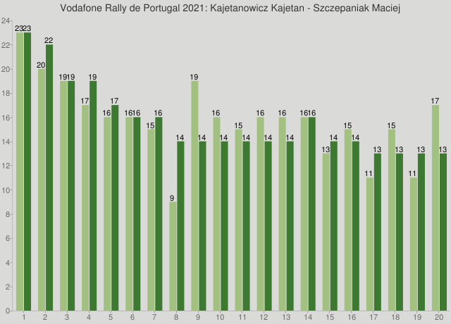 Vodafone Rally de Portugal 2021: Kajetanowicz Kajetan - Szczepaniak Maciej