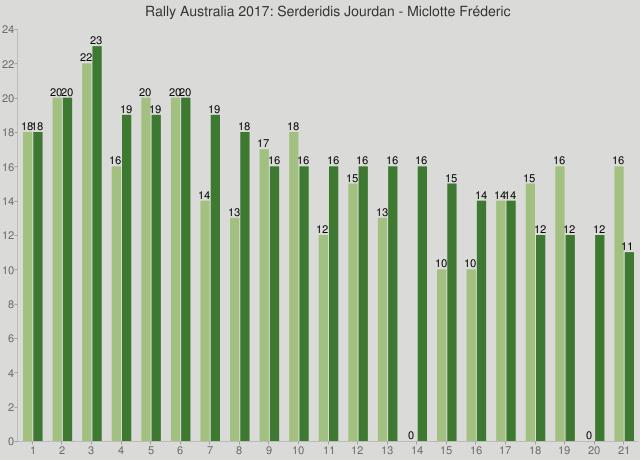 Rally Australia 2017: Serderidis Jourdan - Miclotte Fréderic