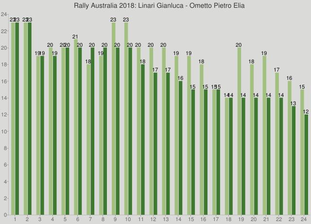 Rally Australia 2018: Linari Gianluca - Ometto Pietro Elia