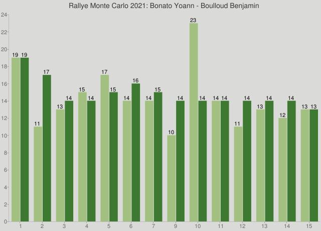 Rallye Monte Carlo 2021: Bonato Yoann - Boulloud Benjamin