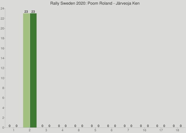 Rally Sweden 2020: Poom Roland - Järveoja Ken