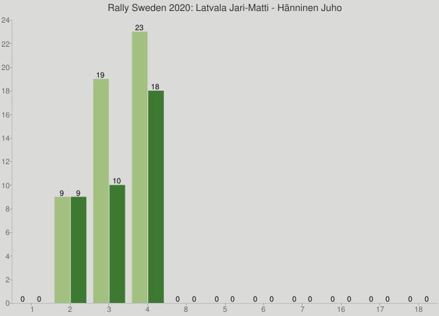 Rally Sweden 2020: Latvala Jari-Matti - Hänninen Juho