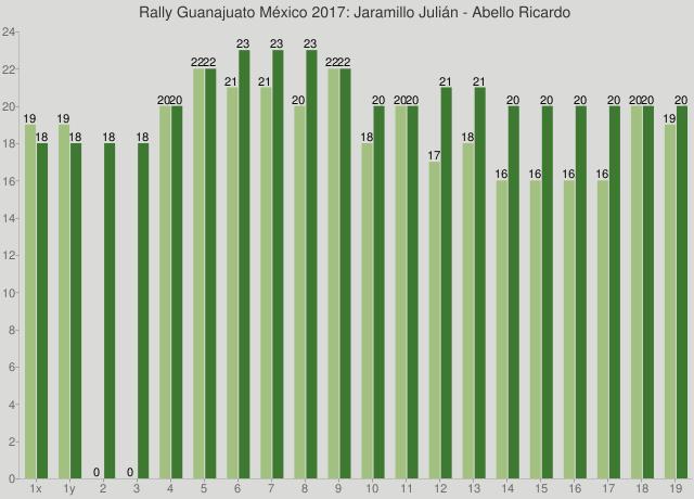 Rally Guanajuato México 2017: Jaramillo Julián - Abello Ricardo