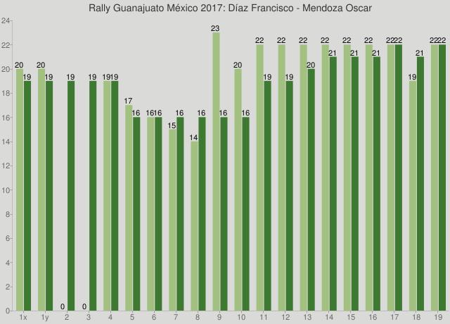Rally Guanajuato México 2017: Díaz Francisco - Mendoza Oscar